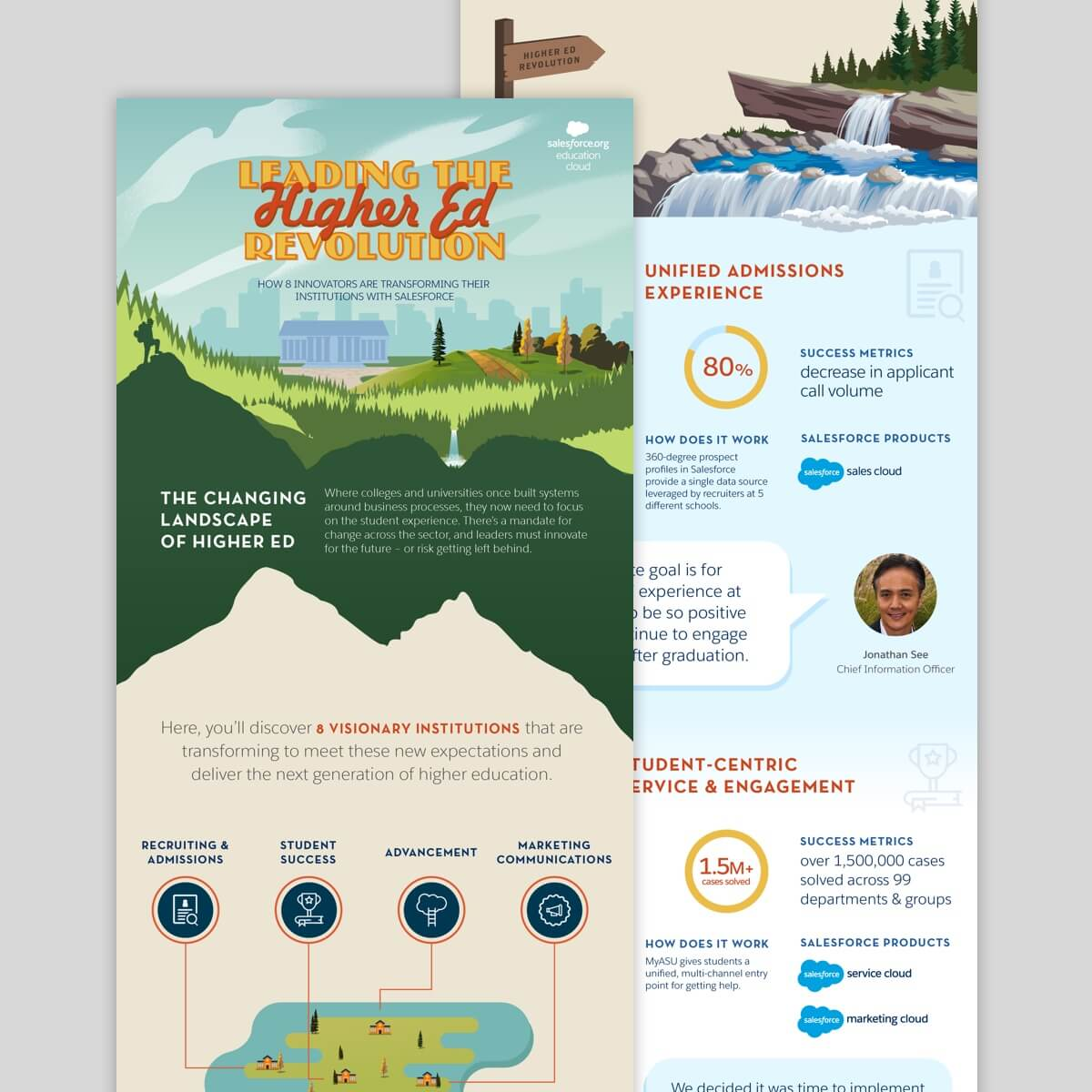 posters of salesforce marketing collateral