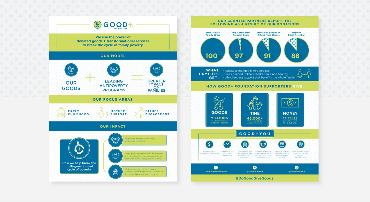 Infographics created for good+